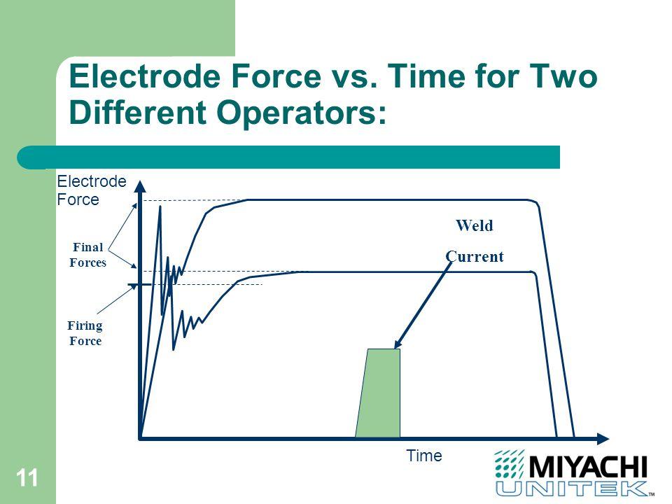 11 Electrode Force vs.