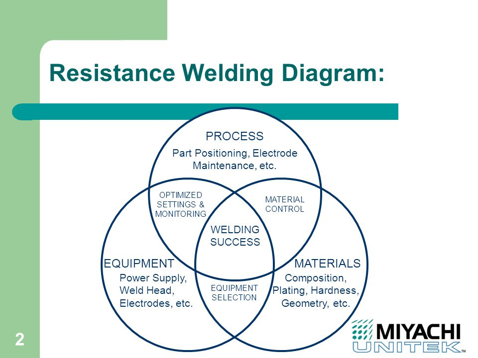2 Resistance Welding Diagram: EQUIPMENT PROCESS MATERIALS WELDING SUCCESS MATERIAL CONTROL OPTIMIZED SETTINGS & MONITORING Part Positioning, Electrode Maintenance, etc.