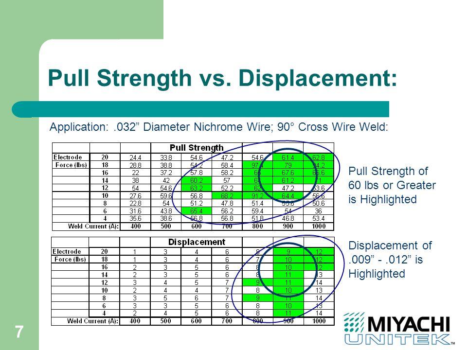 7 Pull Strength vs.