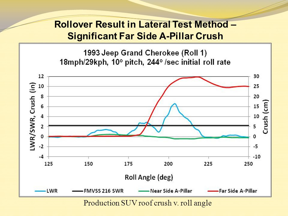 Production SUV roof crush v. roll angle Rollover Result in Lateral Test Method – Significant Far Side A-Pillar Crush