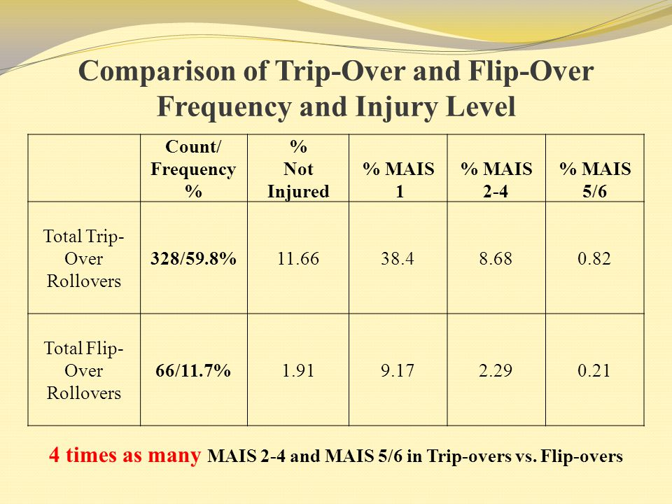 Comparison of Trip-Over and Flip-Over Frequency and Injury Level Count/ Frequency % % Not Injured % MAIS 1 % MAIS 2-4 % MAIS 5/6 Total Trip- Over Roll