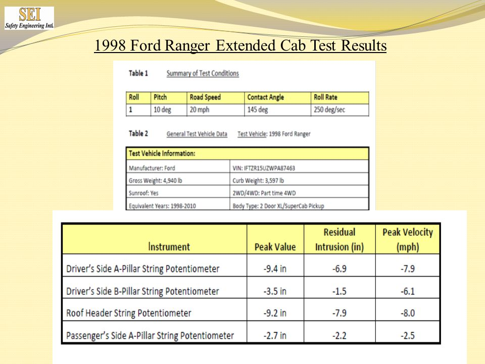 1998 Ford Ranger Extended Cab Test Results