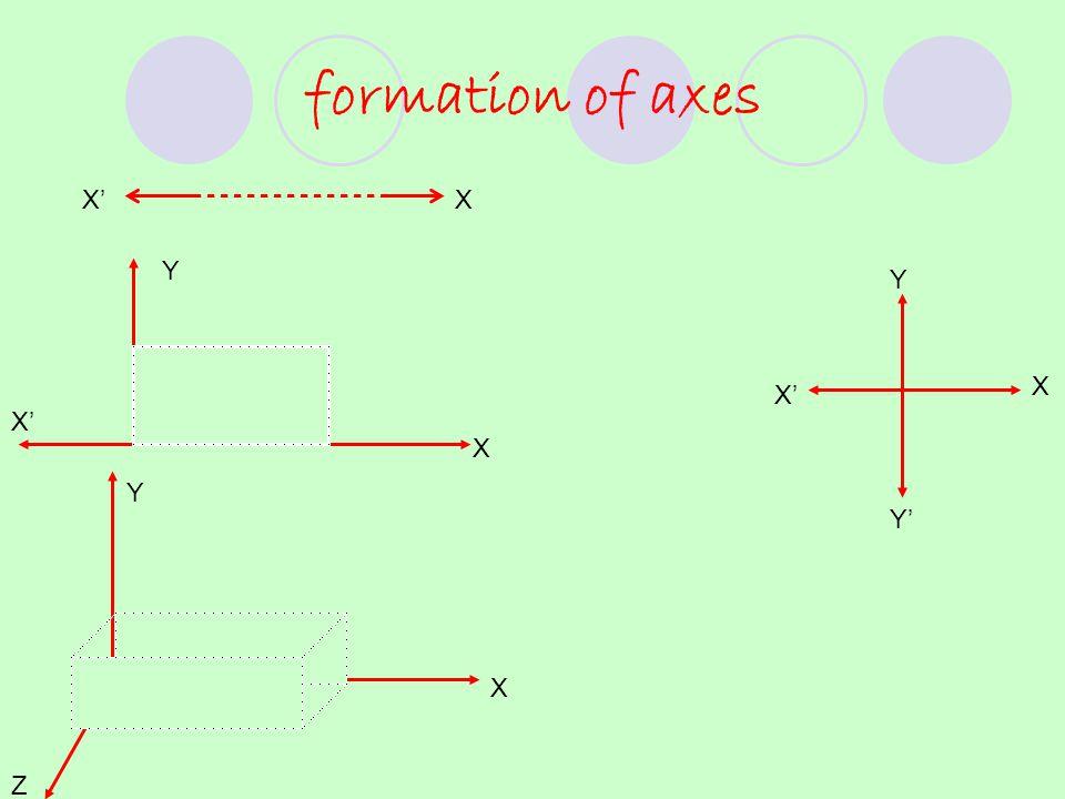 formation of axes X X X X' Y Y Z X Y Y'