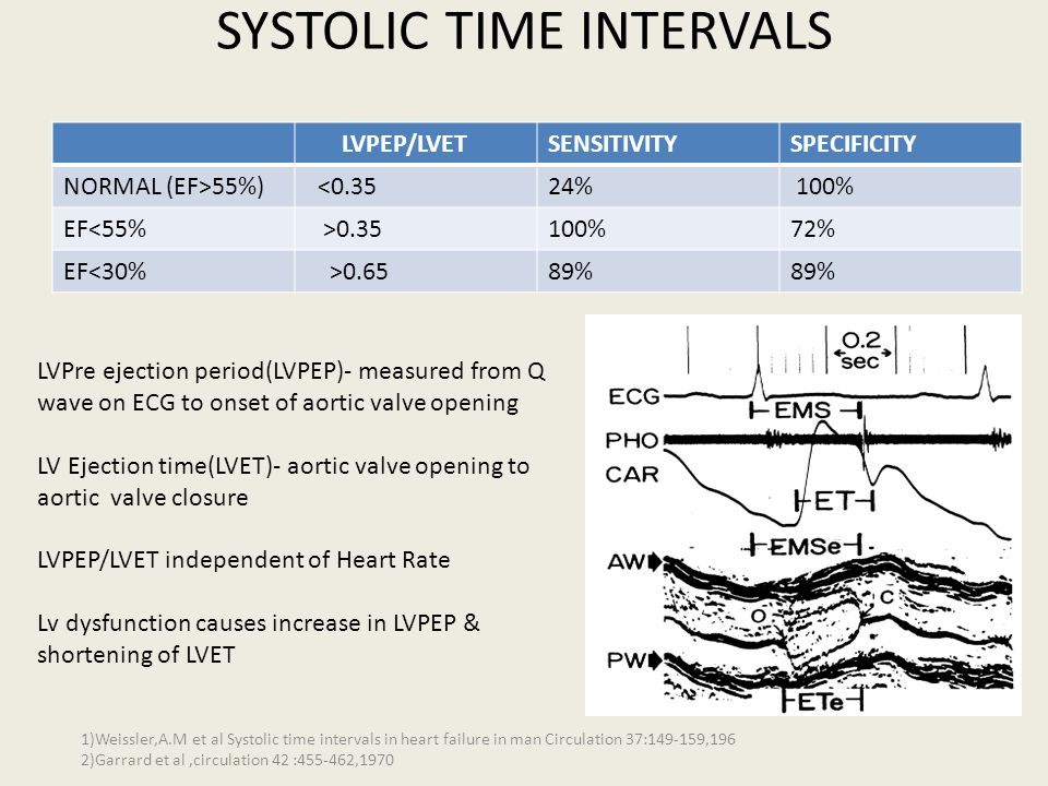 SYSTOLIC TIME INTERVALS LVPEP/LVETSENSITIVITYSPECIFICITY NORMAL (EF>55%) <0.3524% 100% EF<55% >0.35100%72% EF<30% >0.6589% LVPre ejection period(LVPEP