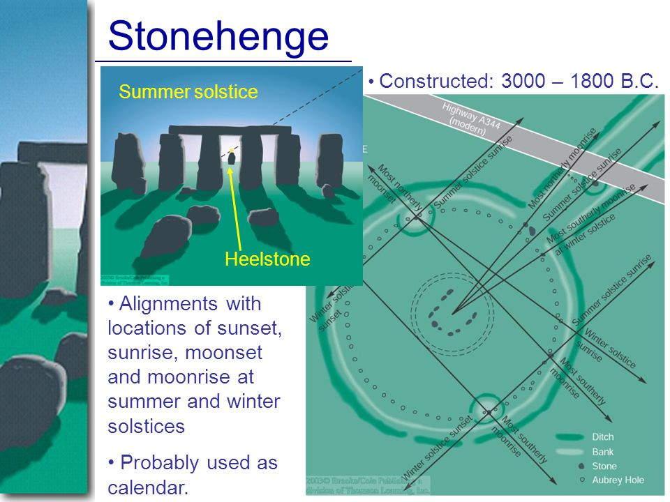 Stonehenge Alignments with locations of sunset, sunrise, moonset and moonrise at summer and winter solstices Probably used as calendar.