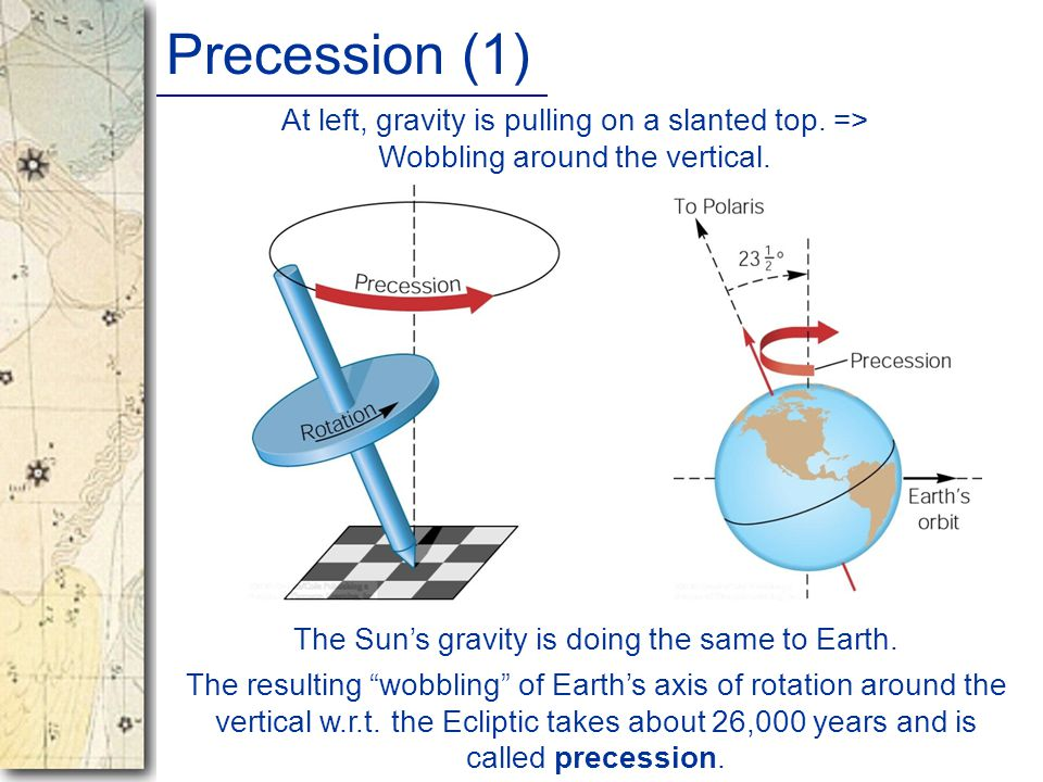 Precession (1) The Sun's gravity is doing the same to Earth.