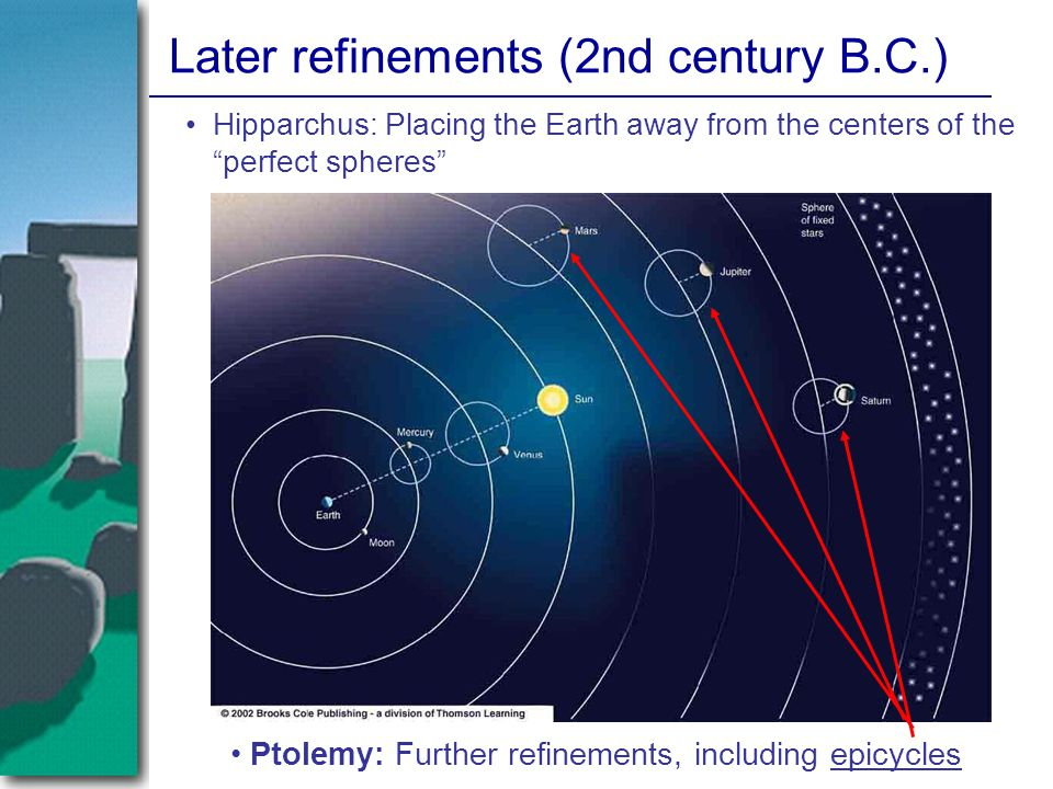 "Later refinements (2nd century B.C.) Hipparchus: Placing the Earth away from the centers of the ""perfect spheres"" Ptolemy: Further refinements, includ"