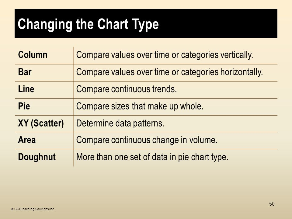 Changing the Chart Type Column Compare values over time or categories vertically.