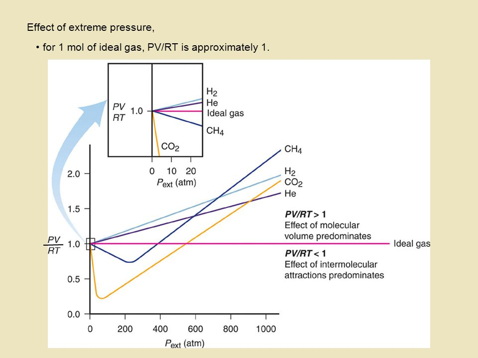 Effect of extreme pressure, for 1 mol of ideal gas, PV/RT is approximately 1.