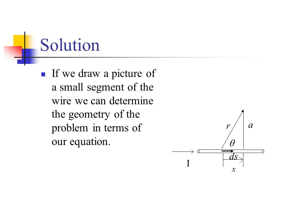 Solution If we draw a picture of a small segment of the wire we can determine the geometry of the problem in terms of our equation. I x a  r ds