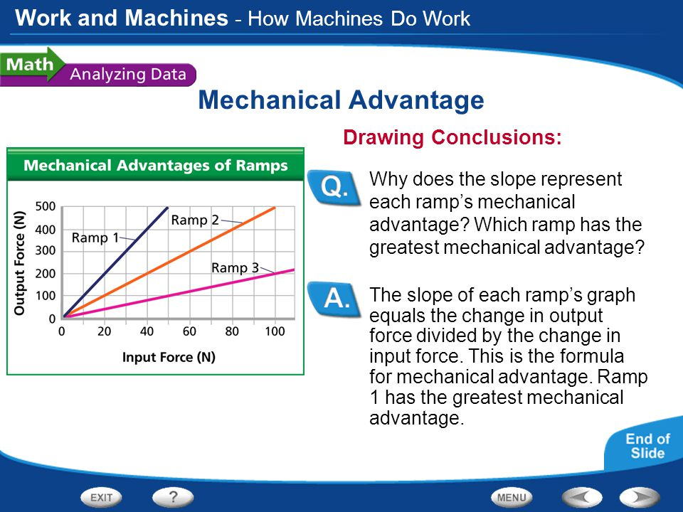 Work and Machines Mechanical Advantage The slope of each ramp's graph equals the change in output force divided by the change in input force.