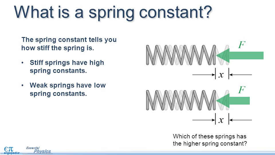 The spring constant tells you how stiff the spring is.