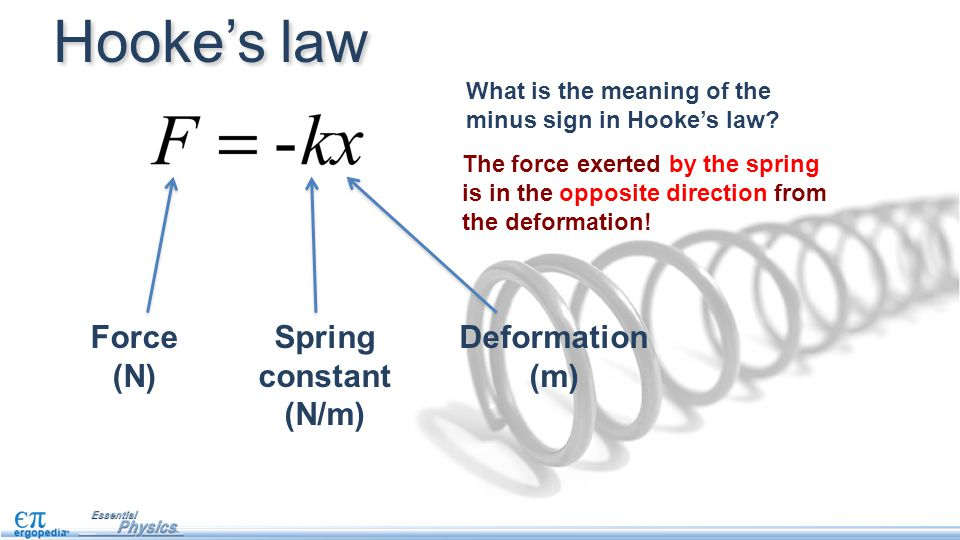 What is the meaning of the minus sign in Hooke's law.