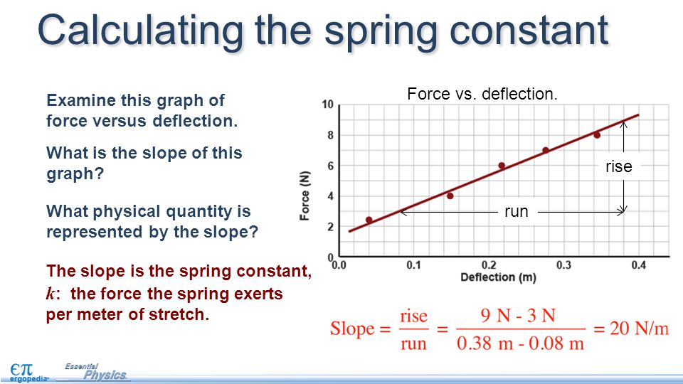 The slope is the spring constant, k : the force the spring exerts per meter of stretch.