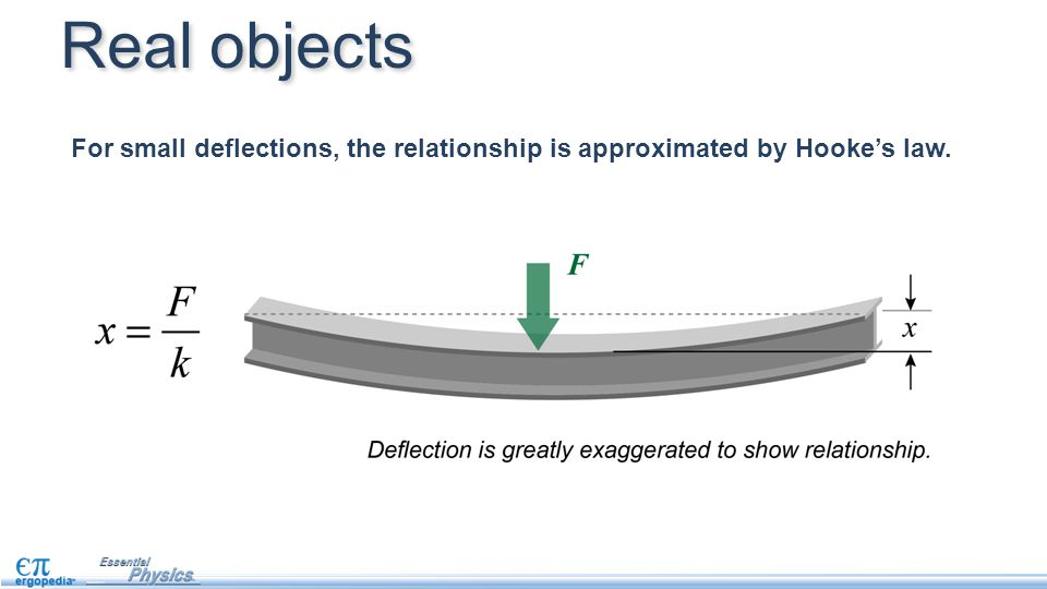 For small deflections, the relationship is approximated by Hooke's law. Real objects