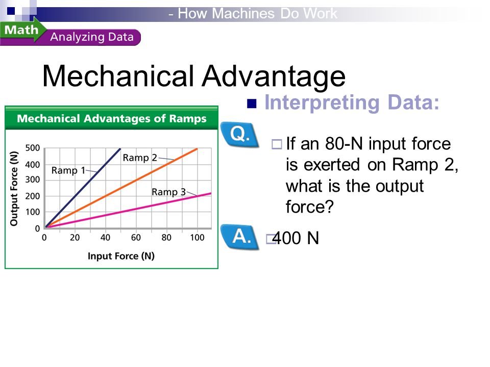 Mechanical Advantage  400 N Interpreting Data:  If an 80-N input force is exerted on Ramp 2, what is the output force? - How Machines Do Work