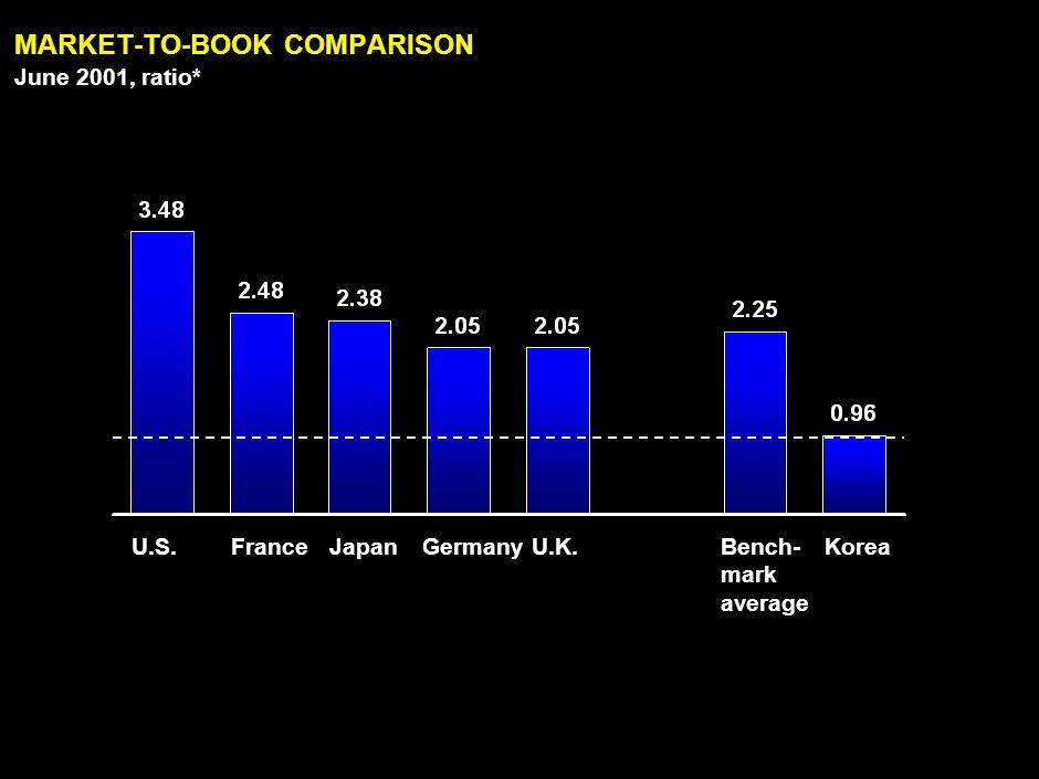 LAN030414ZXI865-2351-ZXI 10 MARKET-TO-BOOK COMPARISON U.S.U.K.JapanFranceGermanyKorea June 2001, ratio* *Sum of 2001 market cap (January-June) divided