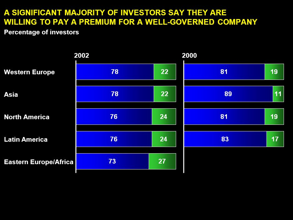 LAN030414ZXI865-2351-ZXI 5 Source: McKinsey Global Investor Opinion Survey on Corporate Governance, 2002 A SIGNIFICANT MAJORITY OF INVESTORS SAY THEY