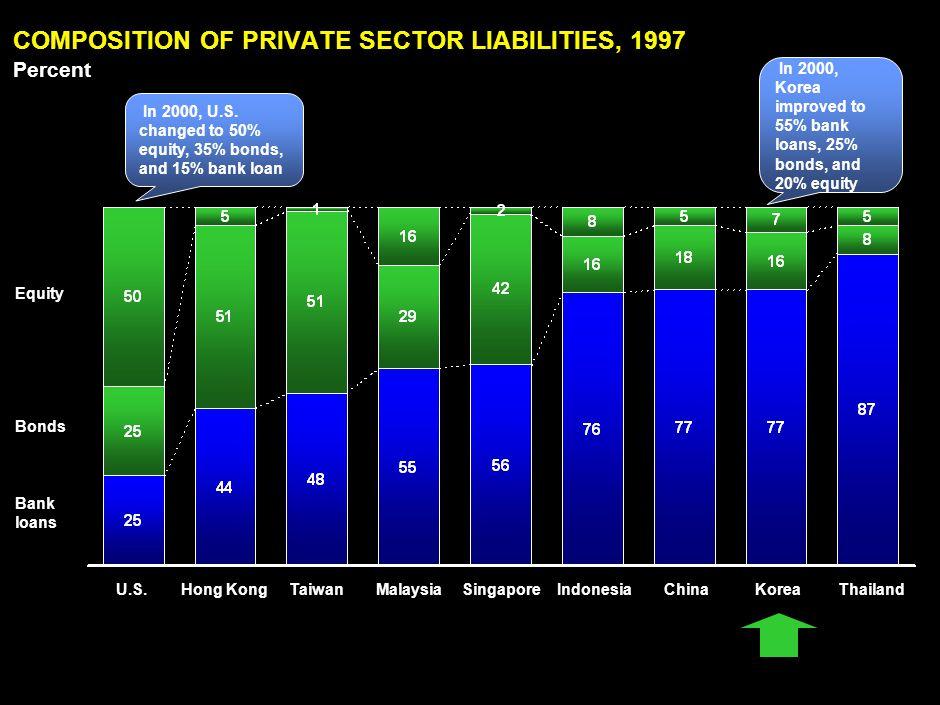 LAN030414ZXI865-2351-ZXI 8 COMPOSITION OF PRIVATE SECTOR LIABILITIES, 1997 Percent Source:Bank for International Settlements; International Monetary F