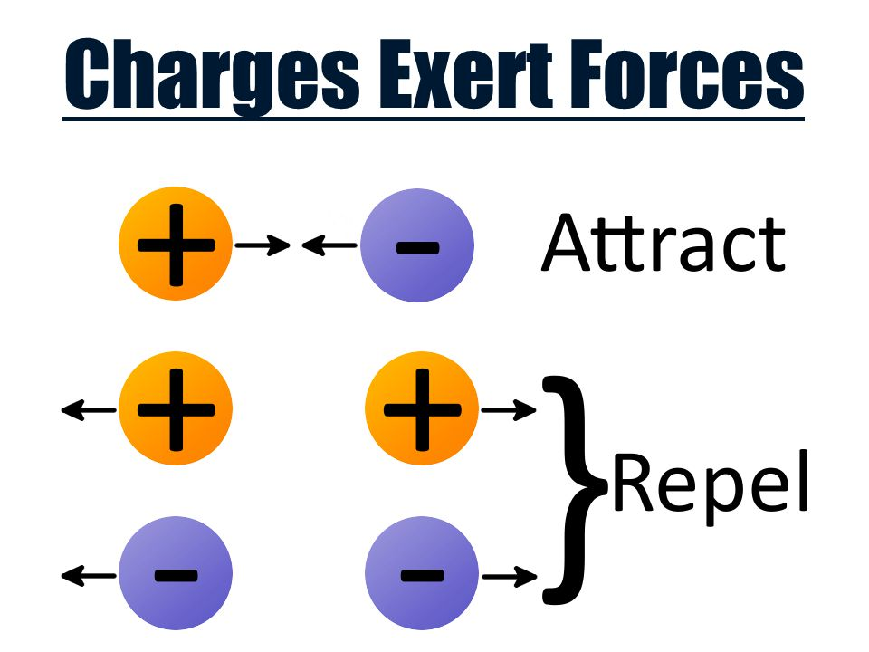 Charges Exert Forces
