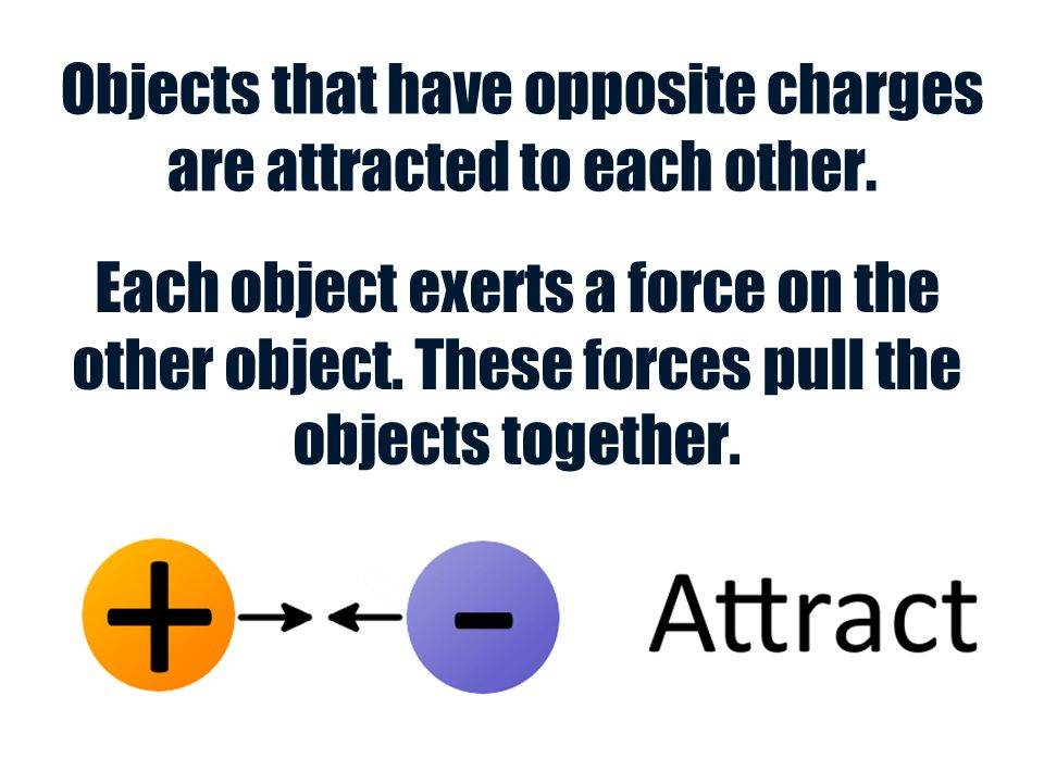 Objects that have opposite charges are attracted to each other. Each object exerts a force on the other object. These forces pull the objects together