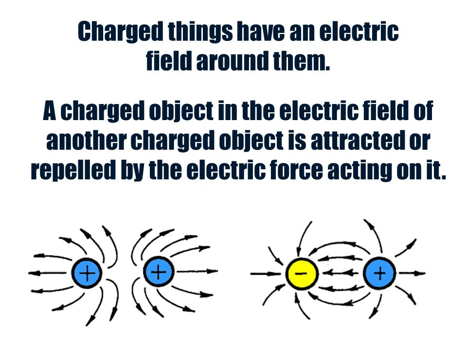 Charged things have an electric field around them. A charged object in the electric field of another charged object is attracted or repelled by the el