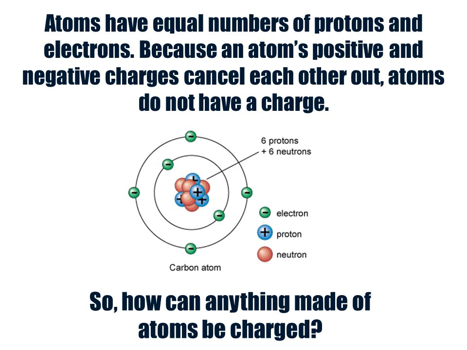 Atoms have equal numbers of protons and electrons. Because an atom's positive and negative charges cancel each other out, atoms do not have a charge.