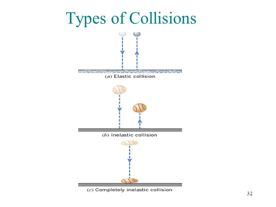 32 Types of Collisions