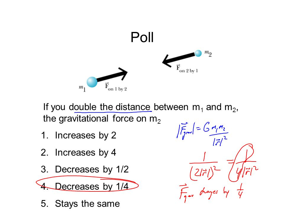 Poll If you double the distance between m 1 and m 2, the gravitational force on m 2 1.Increases by 2 2.Increases by 4 3.Decreases by 1/2 4.Decreases b