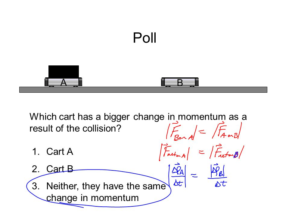 Poll A B Which cart has a bigger change in momentum as a result of the collision? 1.Cart A 2.Cart B 3.Neither, they have the same change in momentum