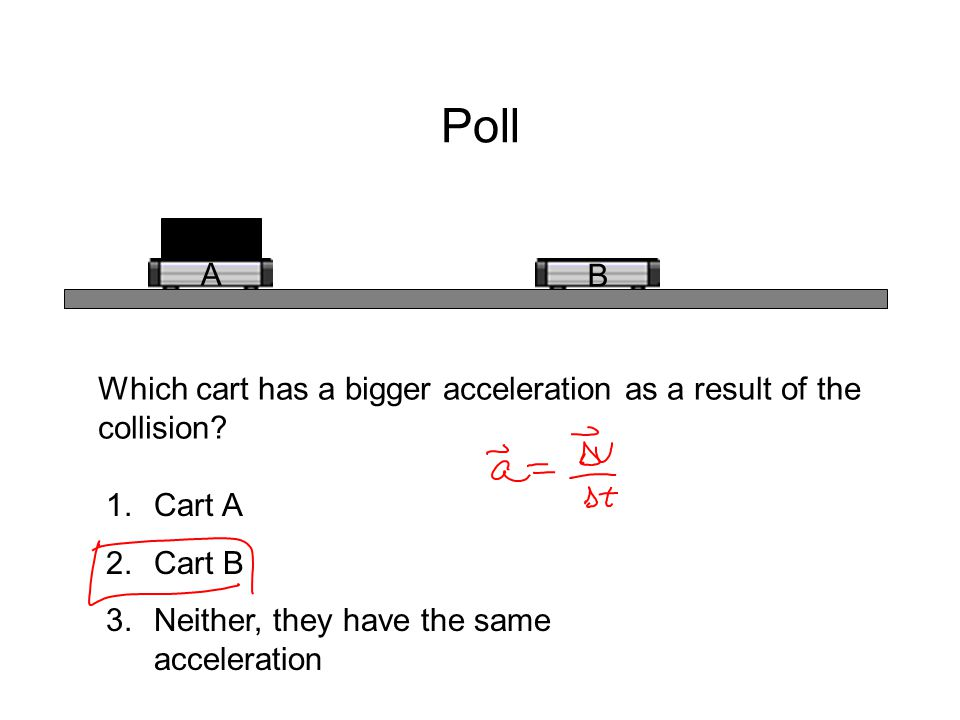 Poll A B Which cart has a bigger acceleration as a result of the collision? 1.Cart A 2.Cart B 3.Neither, they have the same acceleration
