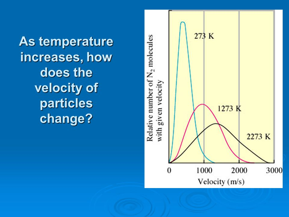 As temperature increases, how does the velocity of particles change
