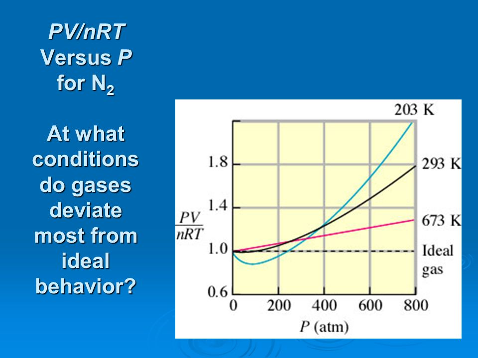 PV/nRT Versus P for N 2 At what conditions do gases deviate most from ideal behavior?