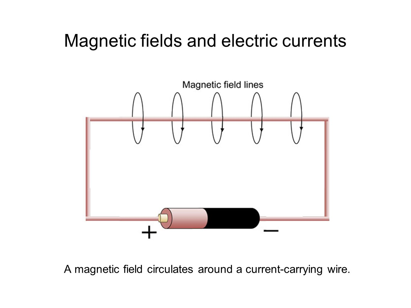 Magnetic fields and electric currents A magnetic field circulates around a current-carrying wire.