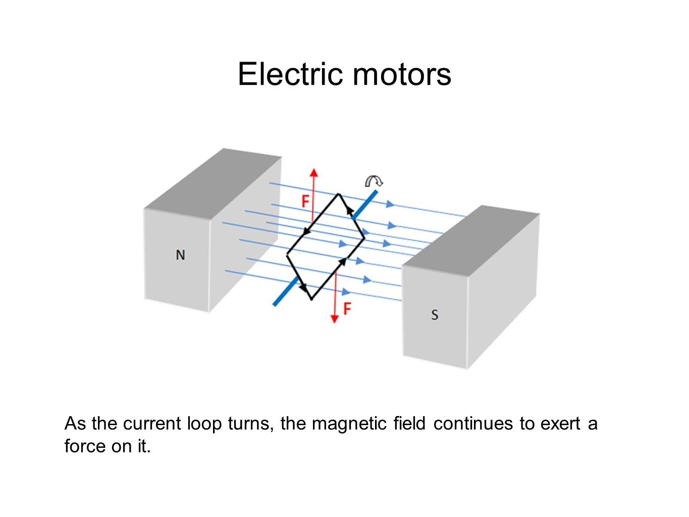 Electric motors As the current loop turns, the magnetic field continues to exert a force on it.