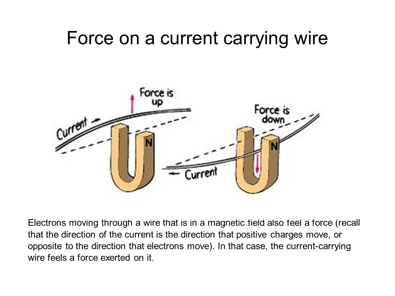 Force on a current carrying wire Electrons moving through a wire that is in a magnetic field also feel a force (recall that the direction of the current is the direction that positive charges move, or opposite to the direction that electrons move).
