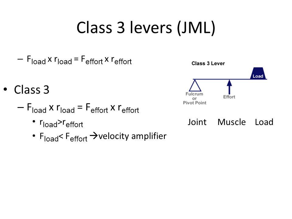 Class 3 levers (JML) – F load x r load = F effort x r effort Class 3 – F load x r load = F effort x r effort r load >r effort F load < F effort  velo