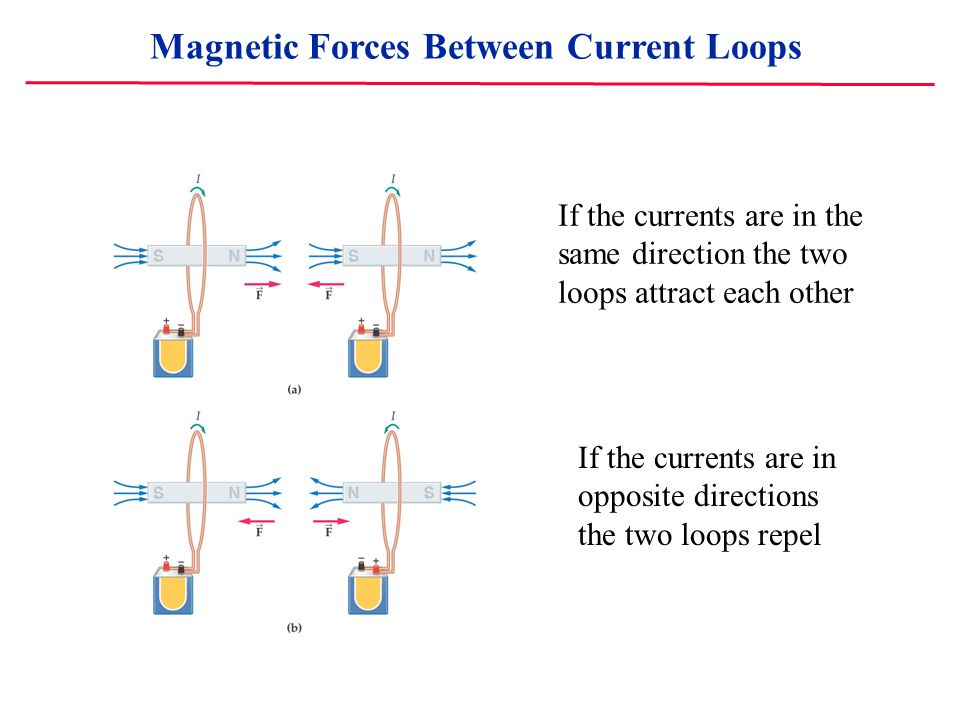 If the currents are in the same direction the two loops attract each other If the currents are in opposite directions the two loops repel Magnetic Forces Between Current Loops
