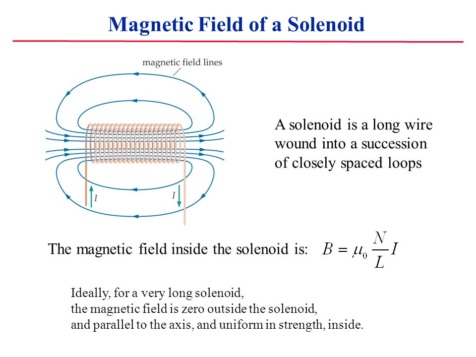 Magnetic Field of a Solenoid A solenoid is a long wire wound into a succession of closely spaced loops The magnetic field inside the solenoid is: Idea