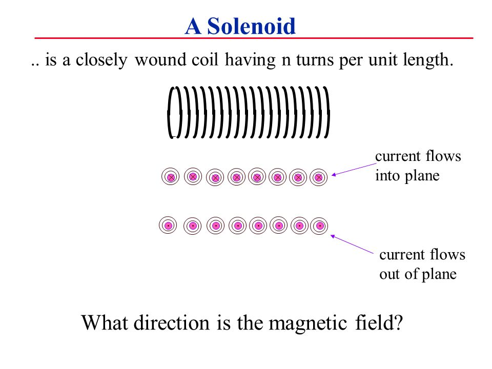 A Solenoid.. is a closely wound coil having n turns per unit length.