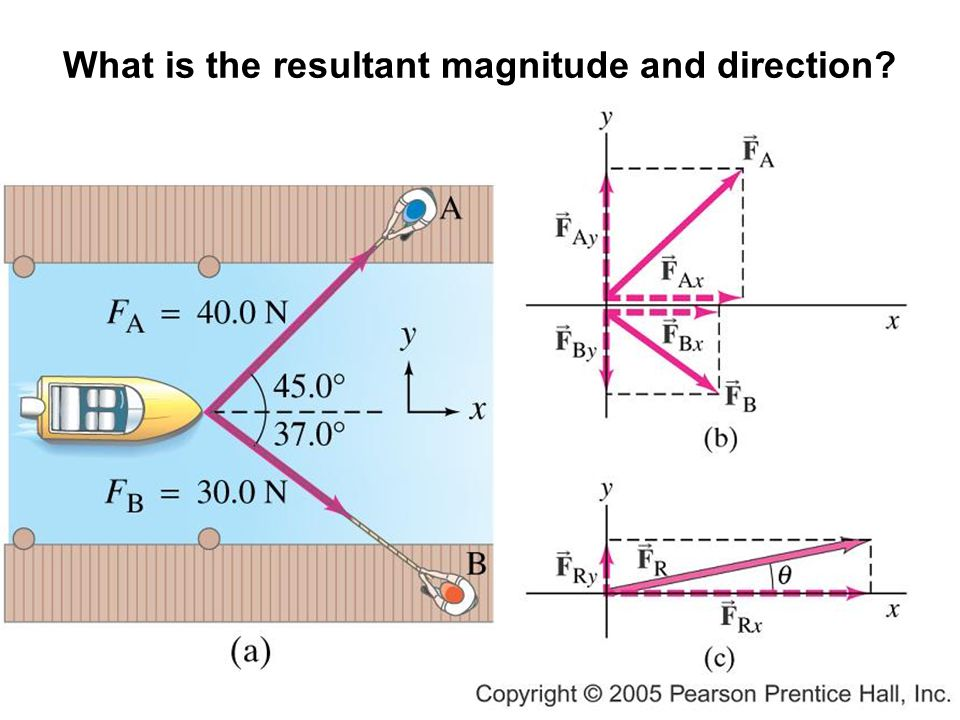 What is the resultant magnitude and direction?