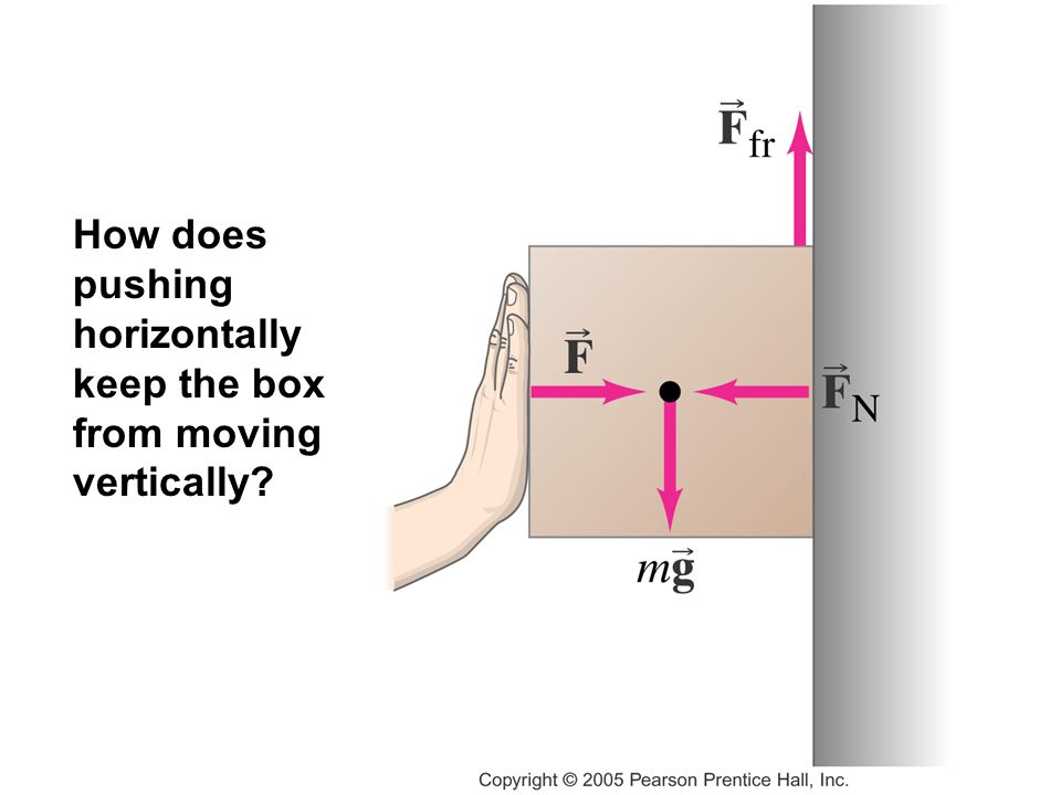 How does pushing horizontally keep the box from moving vertically?