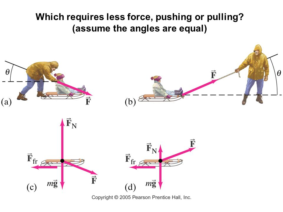 Which requires less force, pushing or pulling? (assume the angles are equal)