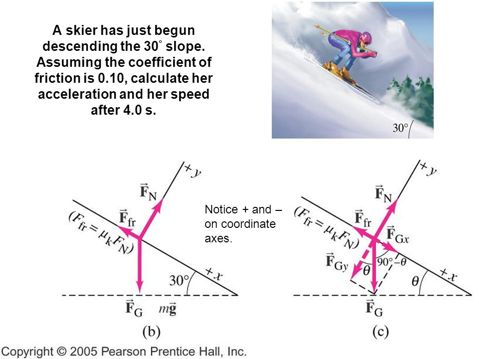 A skier has just begun descending the 30 ° slope. Assuming the coefficient of friction is 0.10, calculate her acceleration and her speed after 4.0 s.