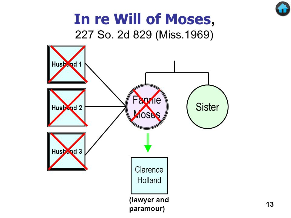 Fannie Moses Sister Husband 1 Husband 2 Husband 3 Clarence Holland (lawyer and paramour) In re Will of Moses In re Will of Moses, 227 So.