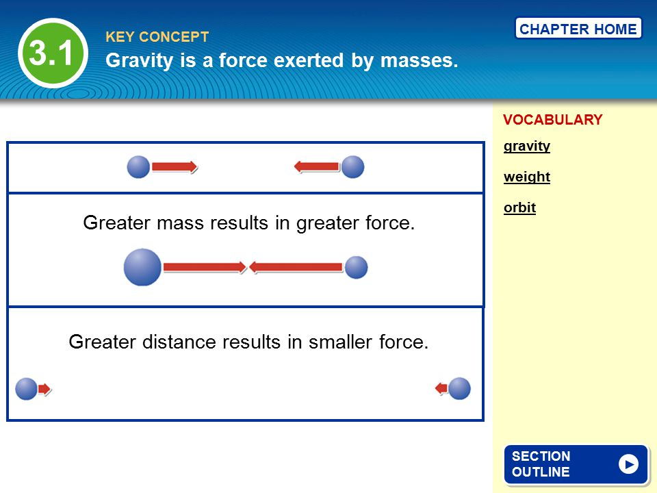 VOCABULARY KEY CONCEPT CHAPTER HOME The force that objects exert on each other because of their mass.