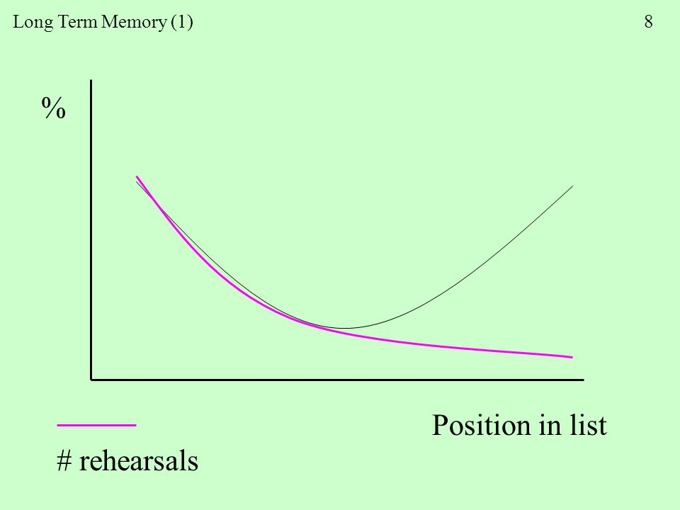Long Term Memory (1) 8 Position in list % # rehearsals