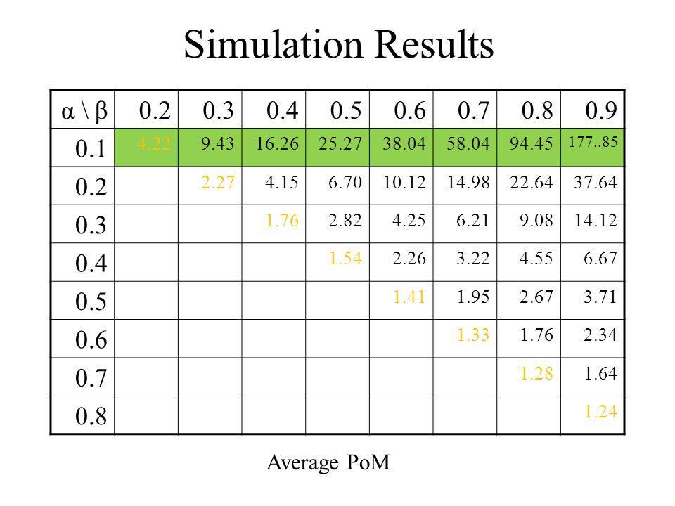 Simulation Results Average PoM 0.90.80.70.60.50.40.30.2α \ β 177..85 94.4558.0438.0425.2716.269.434.22 0.1 37.6422.6414.9810.126.704.152.27 0.2 14.129.086.214.252.821.76 0.3 6.674.553.222.261.54 0.4 3.712.671.951.41 0.5 2.341.761.33 0.6 1.641.28 0.7 1.24 0.8