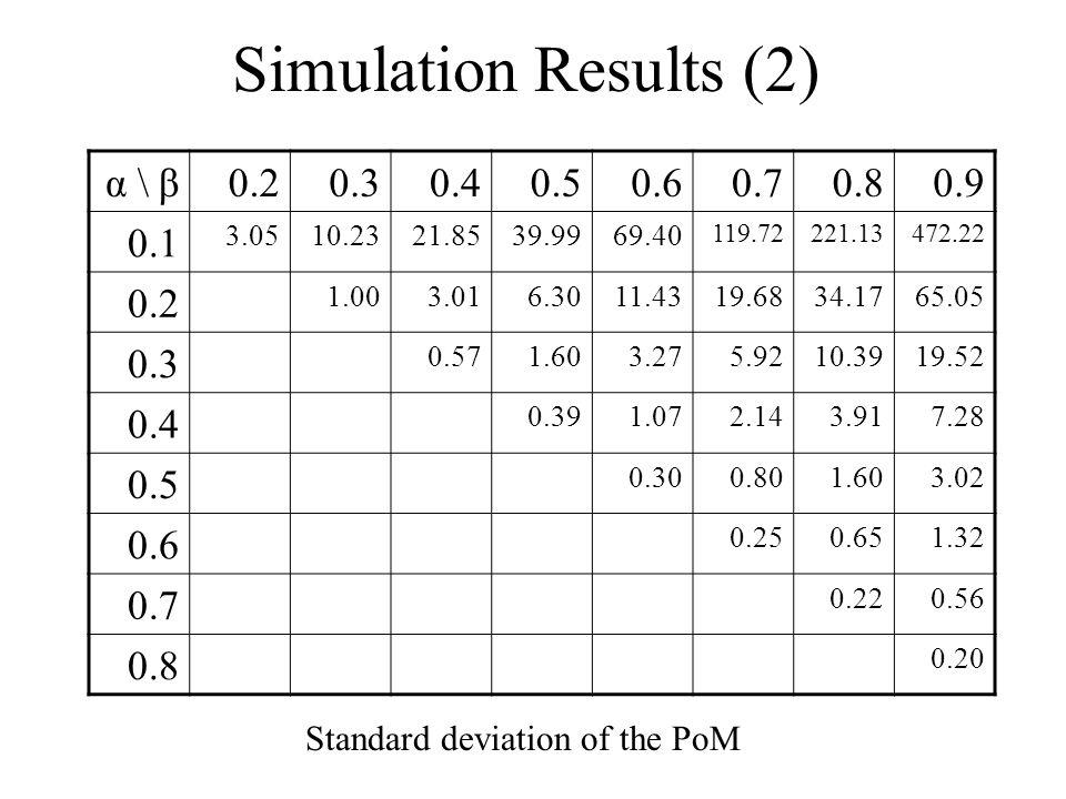 Simulation Results (2) 0.90.80.70.60.50.40.30.2α \ β 472.22221.13119.72 69.4039.9921.8510.233.05 0.1 65.0534.1719.6811.436.303.011.00 0.2 19.5210.395.923.271.600.57 0.3 7.283.912.141.070.39 0.4 3.021.600.800.30 0.5 1.320.650.25 0.6 0.560.22 0.7 0.20 0.8 Standard deviation of the PoM