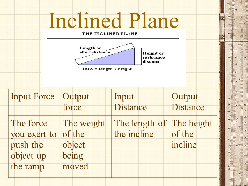 Inclined Plane Input ForceOutput force Input Distance Output Distance The force you exert to push the object up the ramp The weight of the object bein